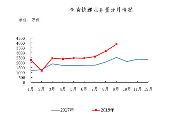给力!1月至9月 云南快递收入达33.41亿元