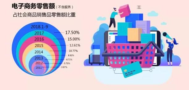 权威发布!一份重量级报告,读懂中国电商!