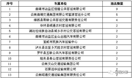 """云南交警曝光12月全省""""两客一危""""车辆所属运输企业"""