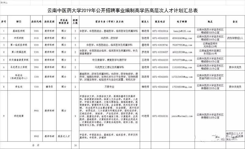 云南中医药大学招聘工作人员30名 省教育厅直属事业单位