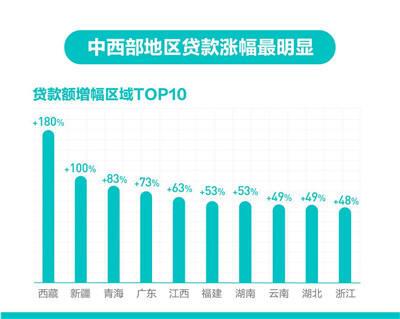 天猫618云南商家贷款额猛增49% 全国排名前八