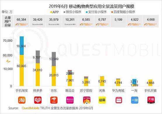 """卫冕""""下沉王"""" 拼多多6月活跃用户同比净增7220万"""