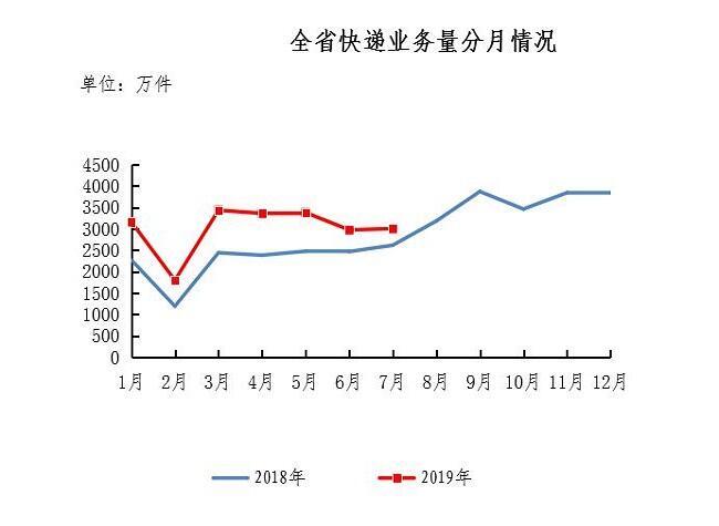 前7个月云南快递揽金超30亿元