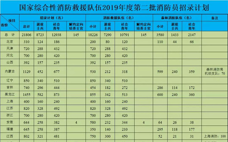太全了!云南省事业单位2019年招聘汇总公告
