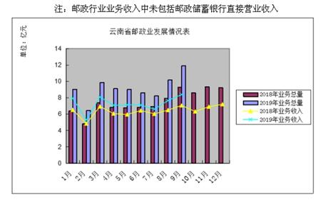 同比增长16.01%!前三季度云南邮政业揽金65.12亿元
