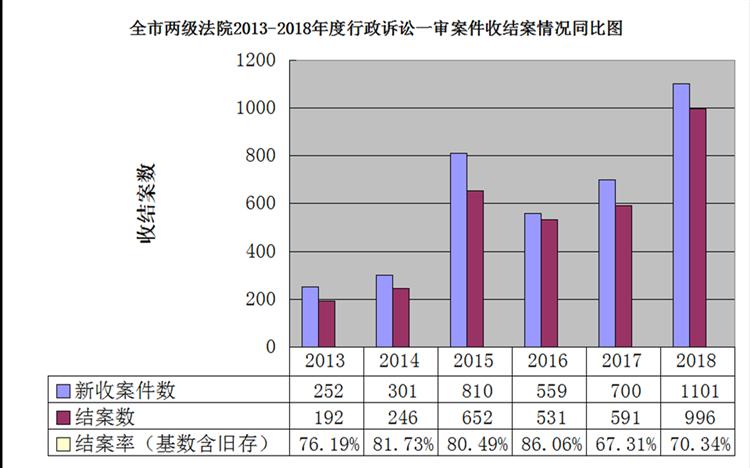 案件审结率达70.08% 昆明中院公布2018年行政审判白皮书