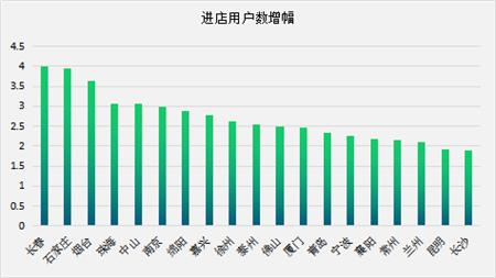 土巴兔公布网店Q1数据:进店人数同比锐增228% 预约装修用户翻番