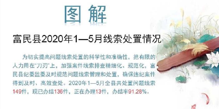 图解:富民县2020年1-5月线索处置情况